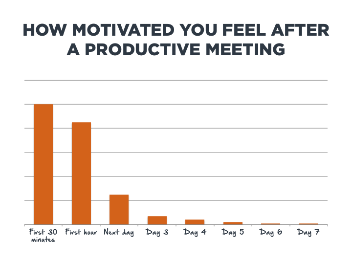 How Motivated You Feel After a Productive Meeting