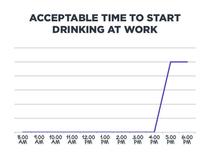Acceptable Time to Start Drinking at Work