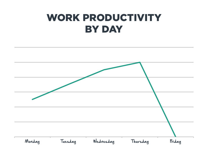 Work Productivity by Day
