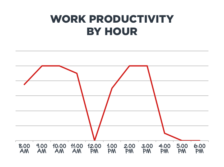 Work Productivity by Hour