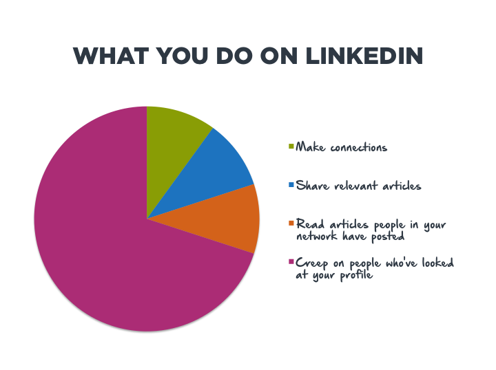 What You Do On LinkedIn