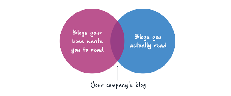 The Life of a Marketer: 15 Charts & Graphs on What We Really Do All Day