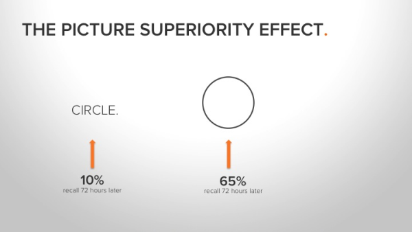 Picture Superiority Effect