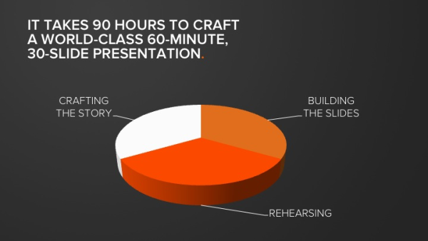 It takes 90 hours to craft a world-class, 60-minute presentation.