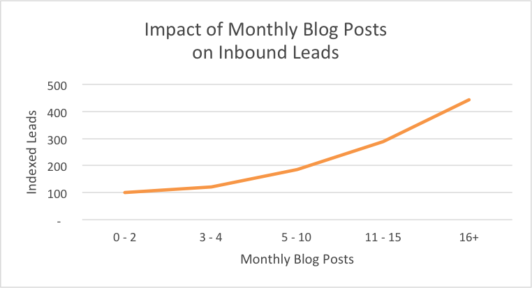 Hubspot - Impatto dei post sul blog