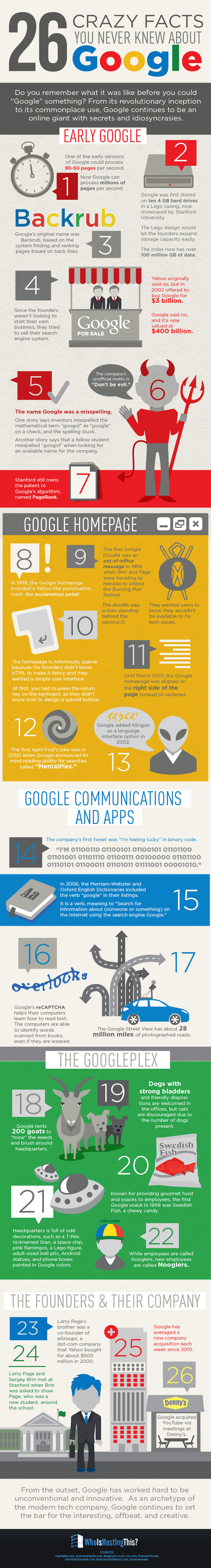 crazy-facts-google