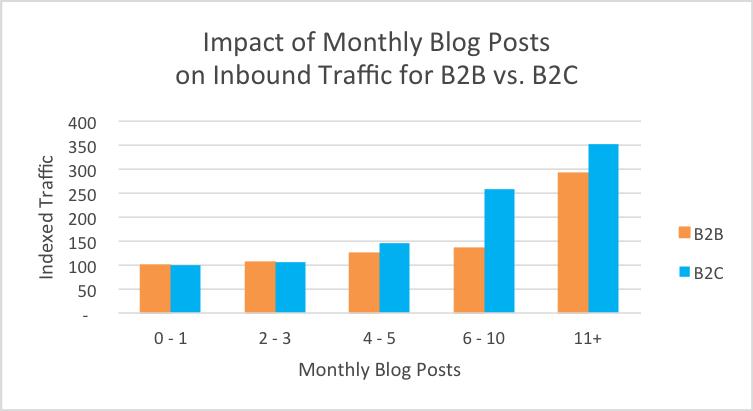 blog_monthly_traffic_b2b2c