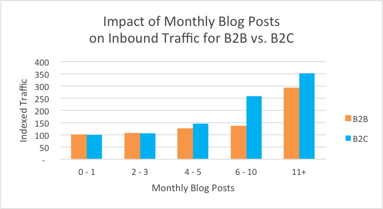 blog_monthly_traffic_b2b2c