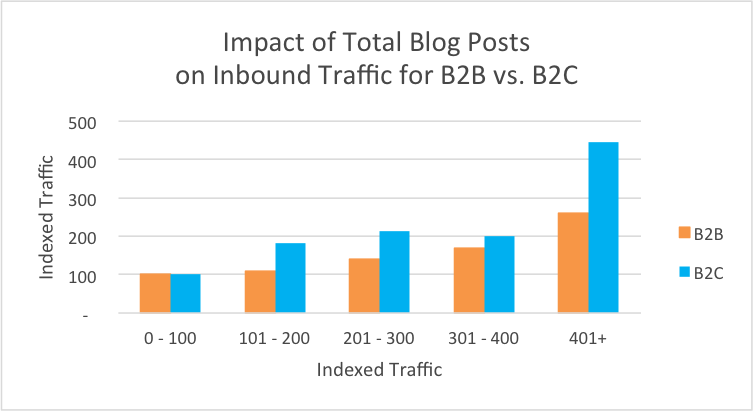 blog_total_traffic_b2b2c