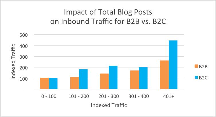 blog_total_traffic_b2b2c