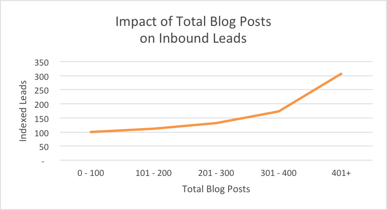 blog_total_leads