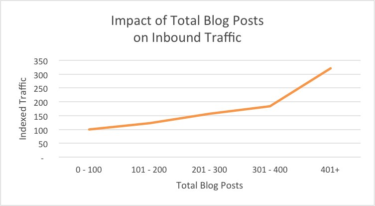 blog_total_traffic