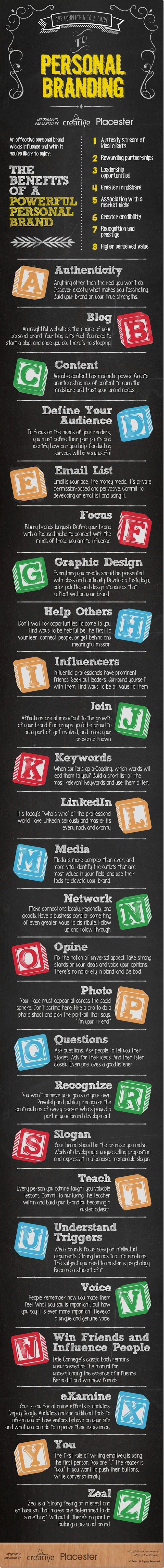 the-complete-a-to-z-guide-to-personal-branding-full_thumb