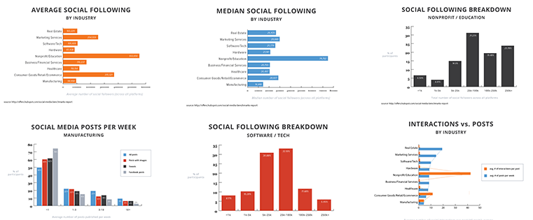 63 Social Media Charts to Include in Your Next Proposal [Free Download]