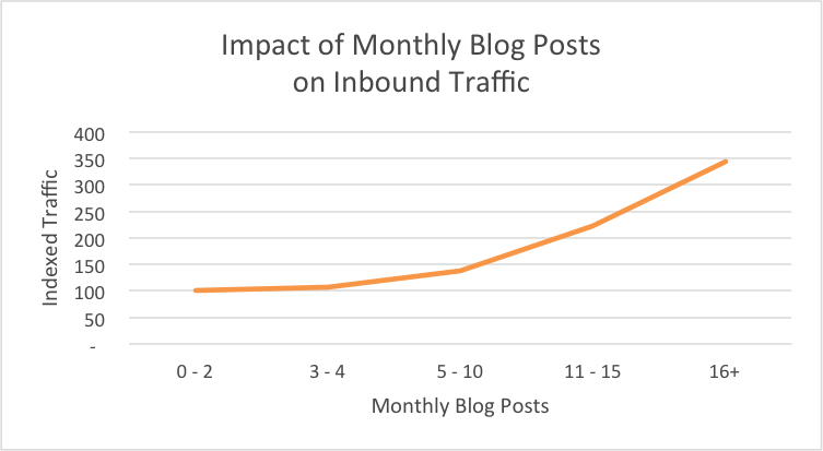 line graph showing impact of monthly blog posts on inbound traffic