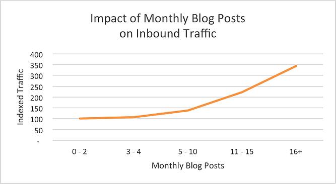 Blogging increases traffic