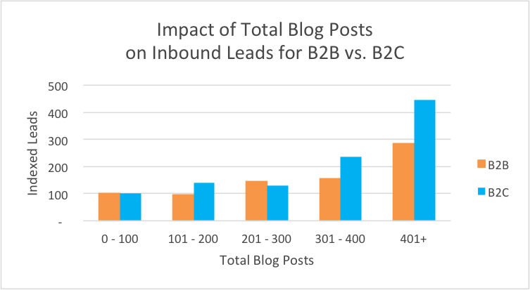 blog_total_leads_b2b2c