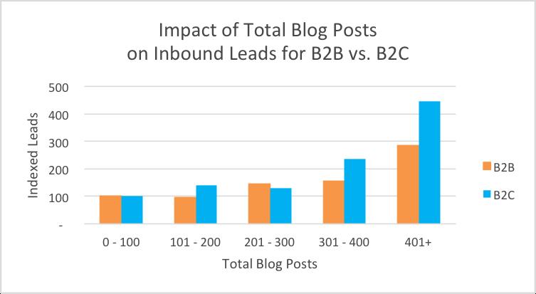 blog_total_leads_b2b2c