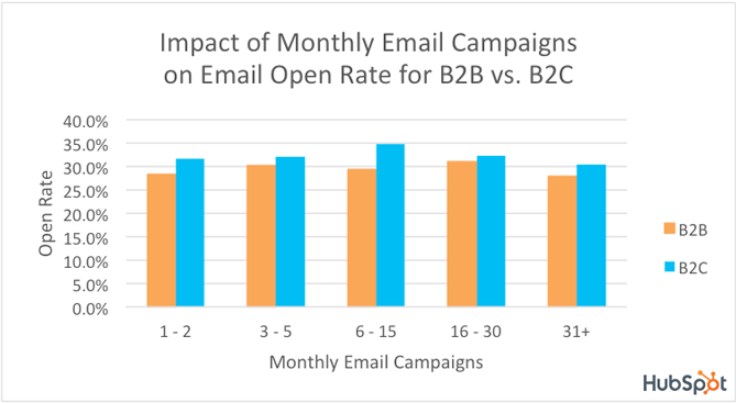 email-open-rates-b2b2c-logo