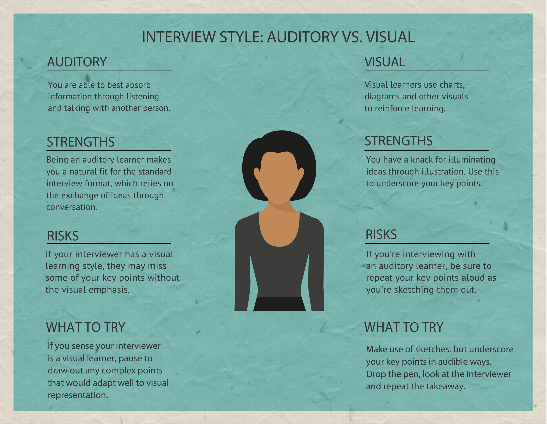 INTERVIEWSTYLEAUDITORY