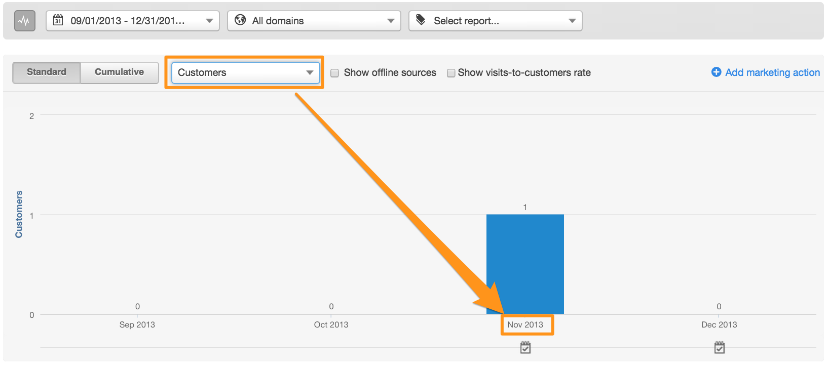 Customers in HubSpot's Sources Report