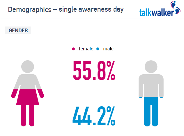 Demographics_Single_Awareness_Day_(1)