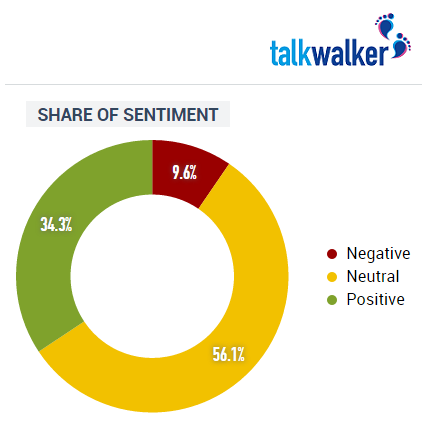 share_of_sentiment_for_single_awareness_day