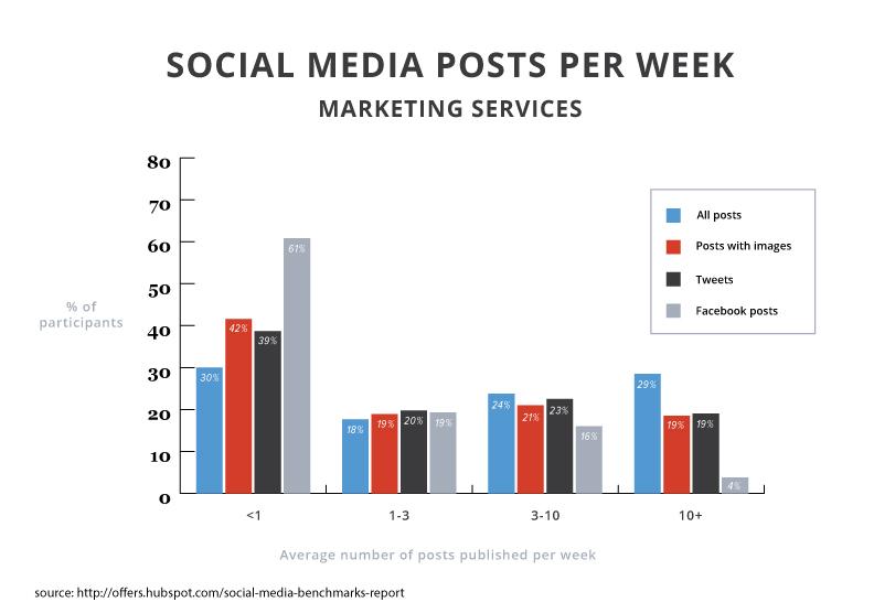 2015smbr-posts-marketing-services