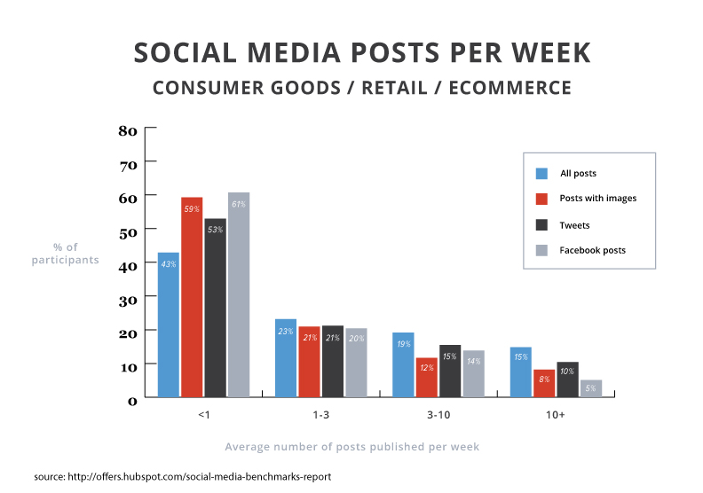 2015smbr-posts-consumer-goods-retail-ecommerce