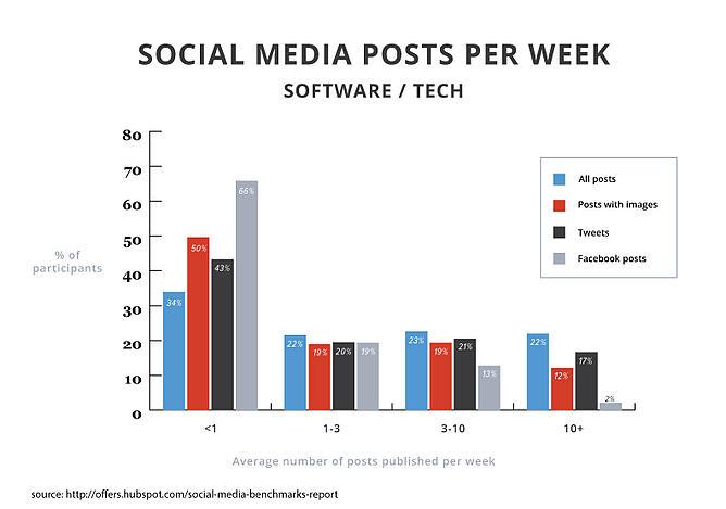 2015smbr-posts-software-tech