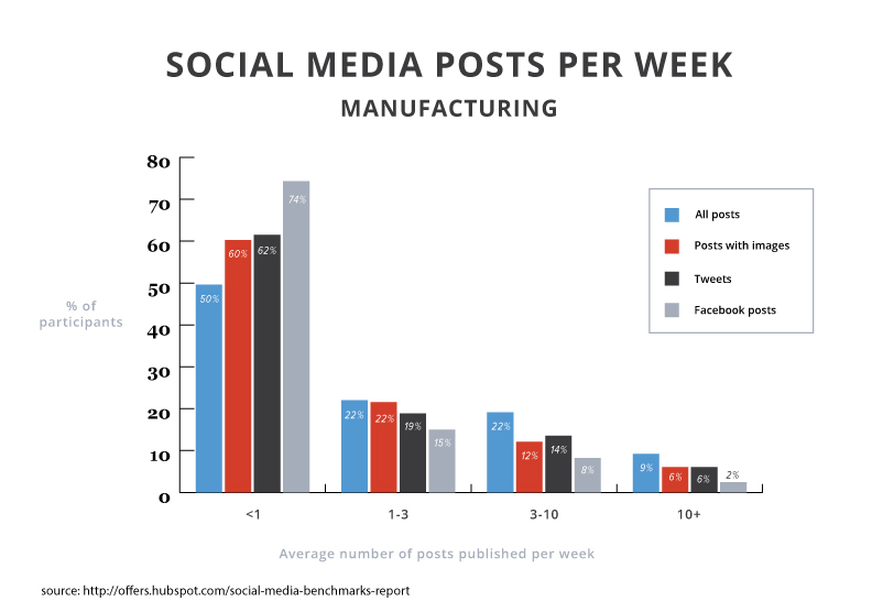 2015smbr-posts-manufacturing