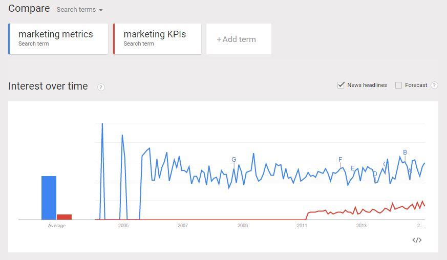 谷歌-趨勢