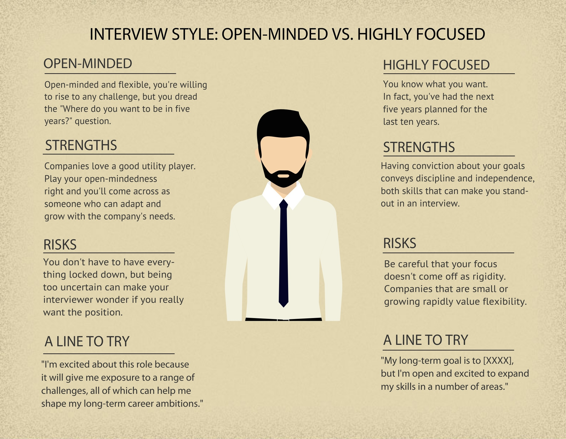 InterviewStyleOpenvsFocused