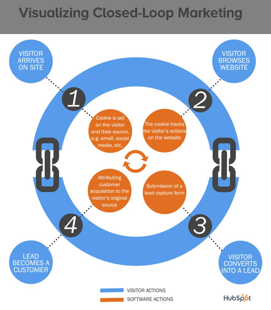 how-closed-loop-marketing-works-visualizaton-1