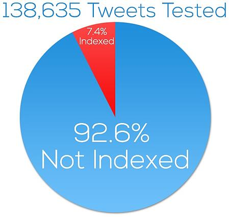 tweets-indexed-pie-chart