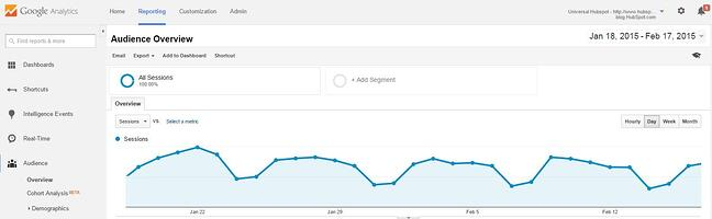 Google Marketing Tools google-analytics
