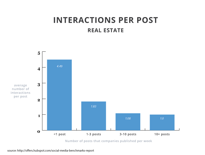2015smbr-interactions-real-estate