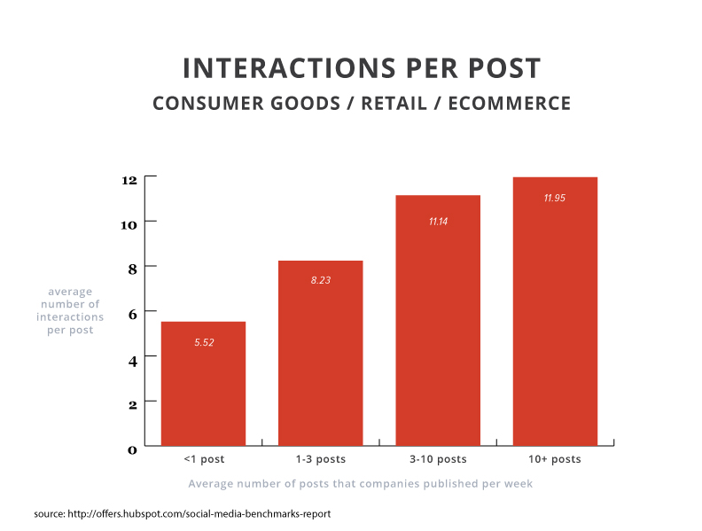 2015smbr-interactions-consumer-goods-retail-ecommerce