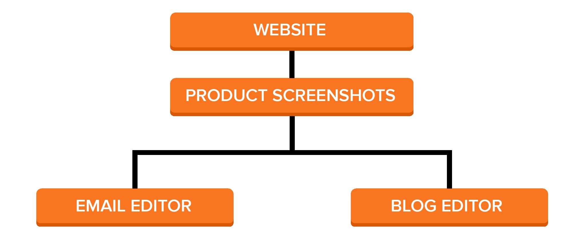 Customer-Blog-Pyramid-Structure-01