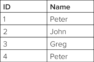 order by group by