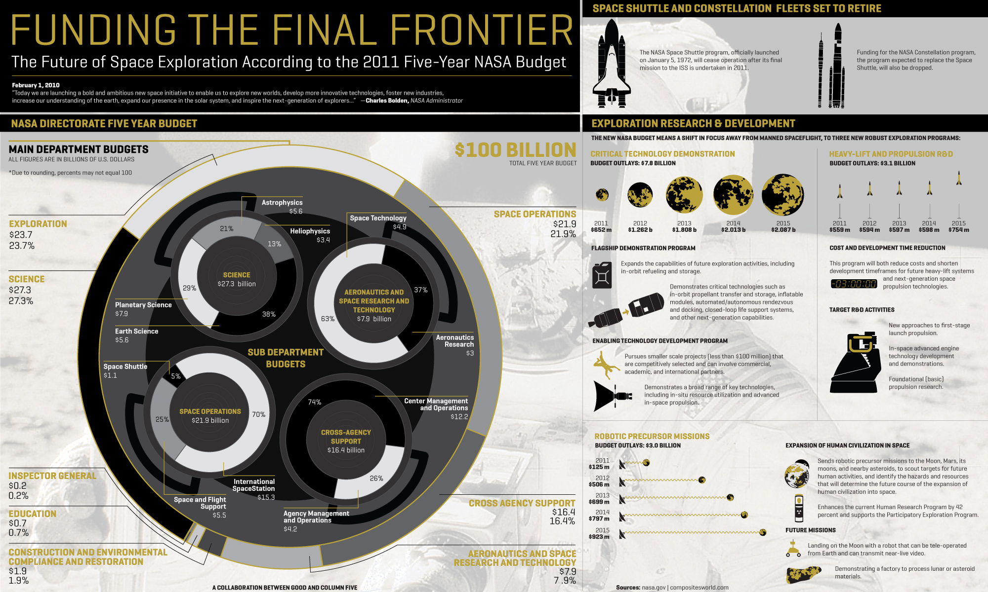 fundingfrontier