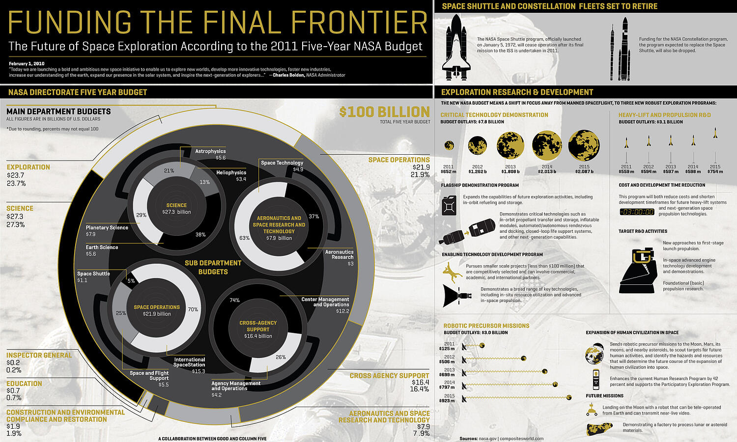 funding the final frontier data visualization example