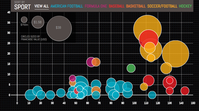 valuable sports franchises data visualization example