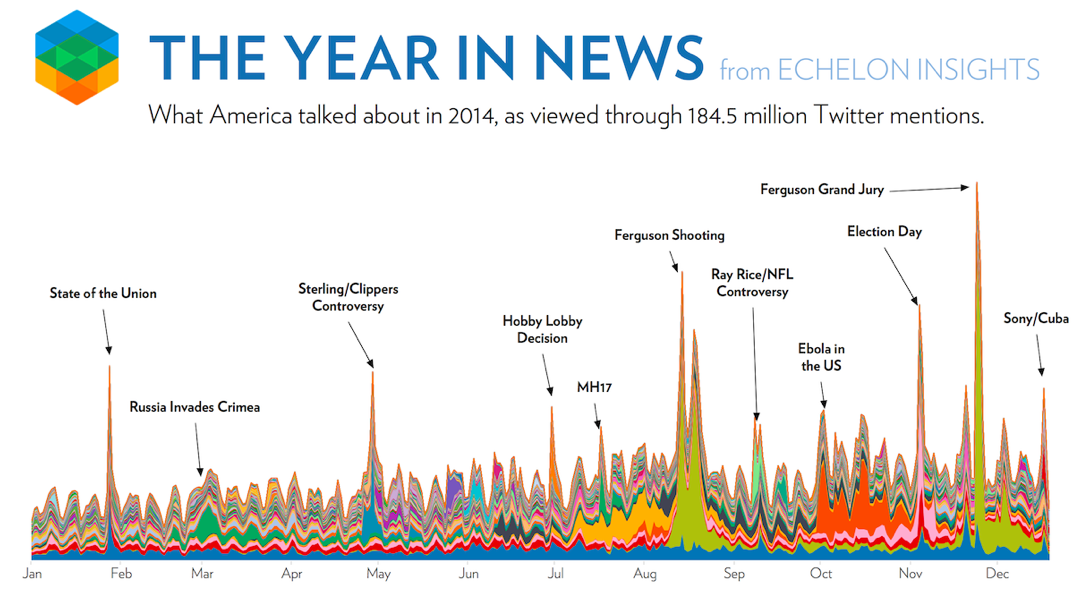 the year in news data visualization example