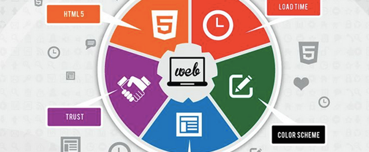 5 Data-Backed Reasons to Redesign an Ugly Website [Infographic]