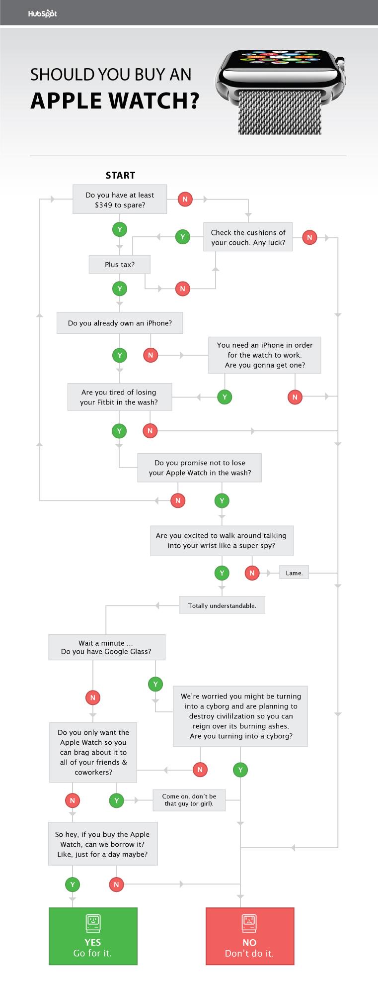 Should you buy the apple watch flowchart should you buy an apple watch flowchart nvjuhfo Images