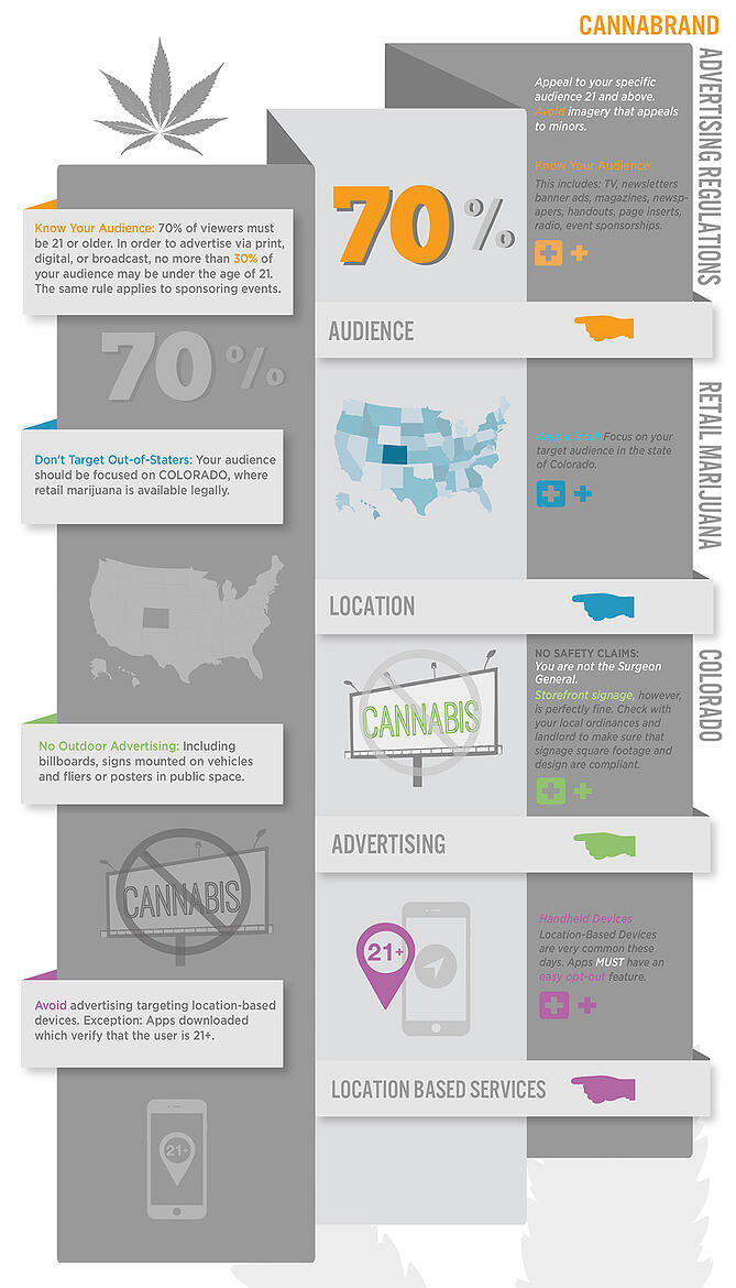 Cannabrand-Infographic