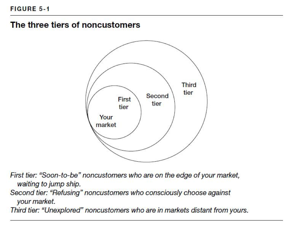 3 Types Of Noncustomers And How To Sell Them