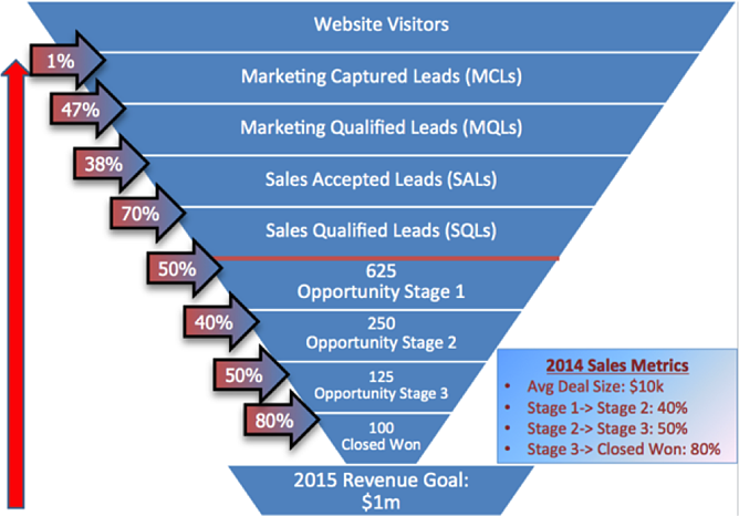 marketingsalesfunnel2