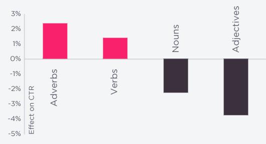 nouns-vs-verbs-affect-on-ctr